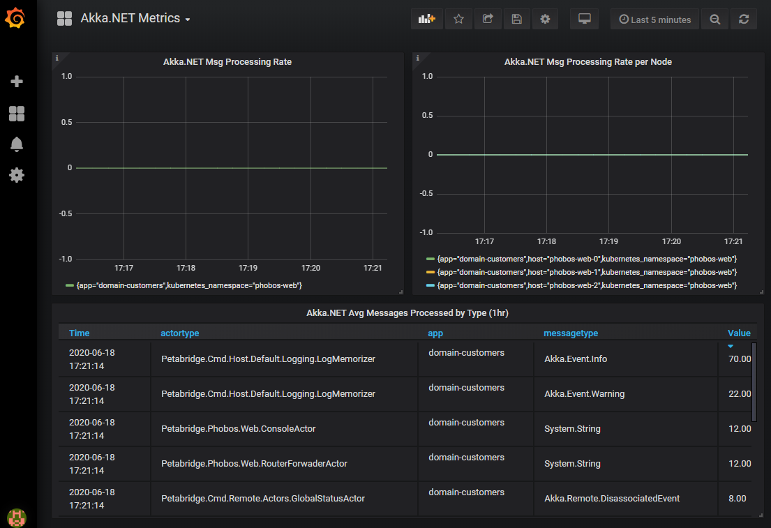 Akka.NET Phobos Metrics on Grafana Dashboard